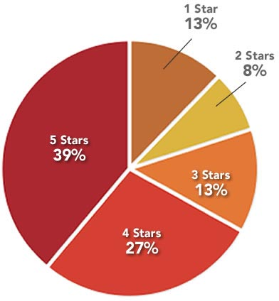 Distribution of All Reviews - 39% of all reviews have a rating of 5 stars, while 28% have 4 stars. 13% have 3 stars, 8% have 2, and finally, only 12% have 1 star.