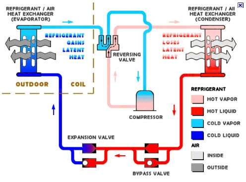 Air conditioning unit service: Hvac system diagramAir conditioning unit service
