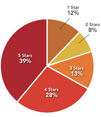 Distribution of All Reviews - 32% of all reviews have a rating of 5 stars, while 34% have 4 stars. 17% have 3 stars, 9% have 2, and finally, only 8% have 1 star.